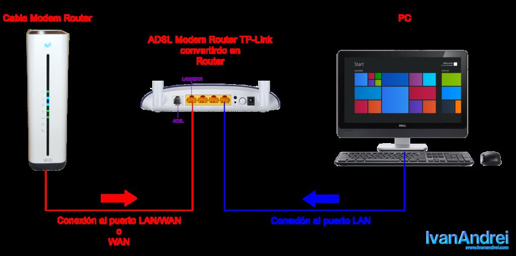 Configurar modem Hitron (Movistar) en modo bridge para pasar la IP pública a otro router